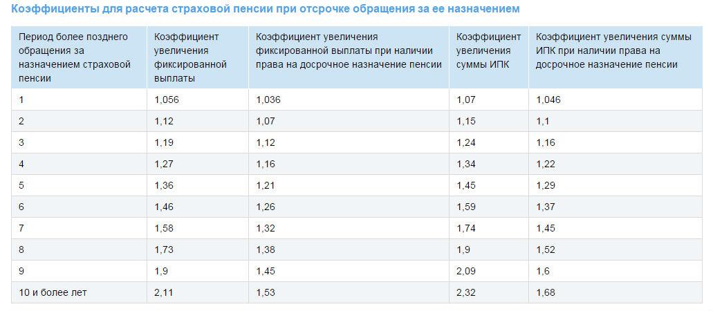 Таблица по расчёту страховой пенсии