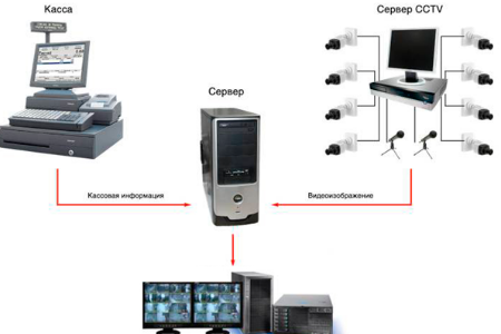 Схема контроля кассовой операции
