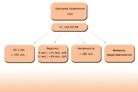Критерии применения УСН